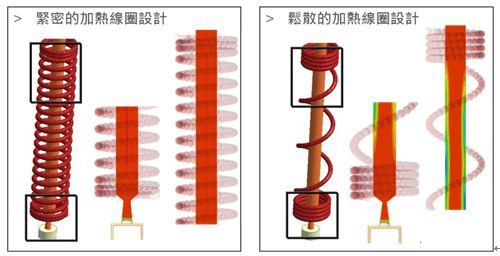moldex3d 提供模具设计工程师模拟工具,可以获得热浇道成型中关键