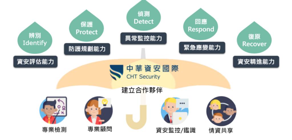 CHT資訊安全CHT Security
