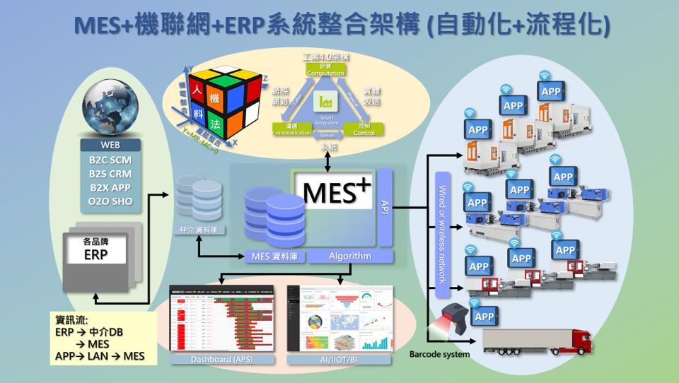 Chiangs 雲端跨國工業4.0系統Chiangs SMART CLOUD MES INDUSTRY 4.0